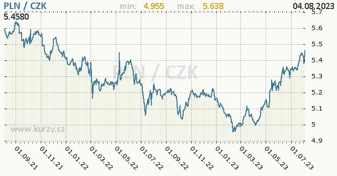 Polský zlotý graf PLN / CZK denní hodnoty, 2 roky, formát 670 x 350 (px) PNG