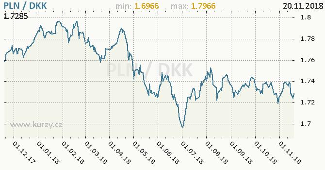 Vývoj kurzu PLN/DKK - graf