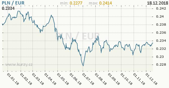 Vývoj kurzu PLN/EUR - graf
