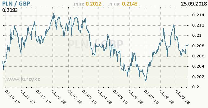 Vývoj kurzu PLN/GBP - graf