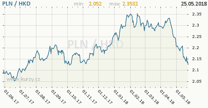 Vývoj kurzu PLN/HKD - graf