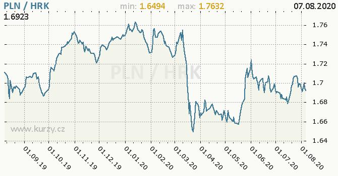 Vývoj kurzu PLN/HRK - graf