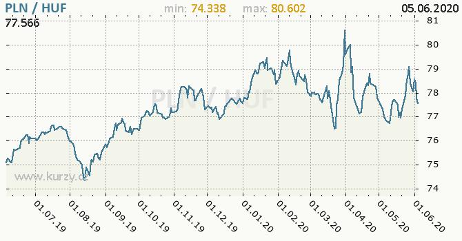 Vývoj kurzu PLN/HUF - graf
