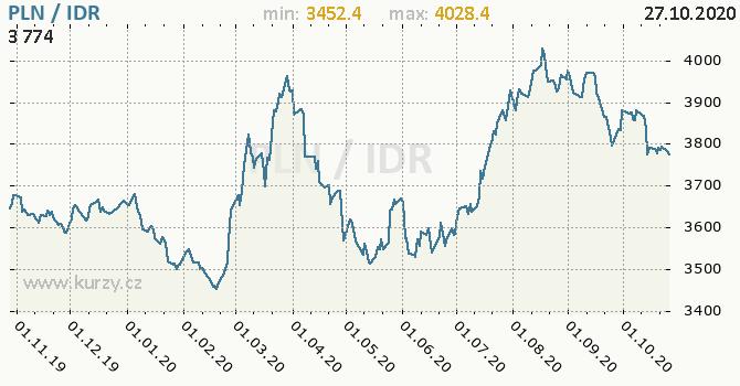 Vývoj kurzu PLN/IDR - graf