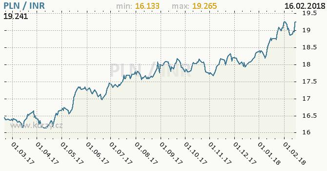 Graf indická rupie a polský zlotý