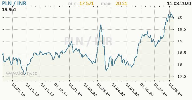 Vývoj kurzu PLN/INR - graf