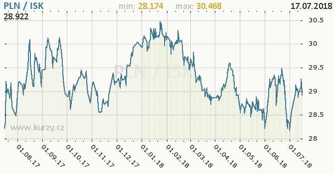 Vývoj kurzu PLN/ISK - graf