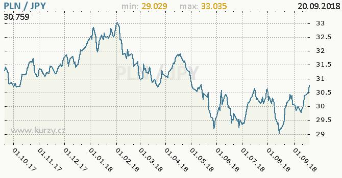 Vývoj kurzu PLN/JPY - graf
