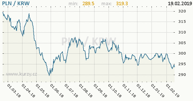 Vývoj kurzu PLN/KRW - graf