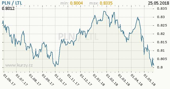Vývoj kurzu PLN/LTL - graf