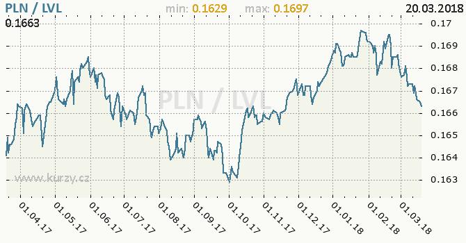 Vývoj kurzu PLN/LVL - graf