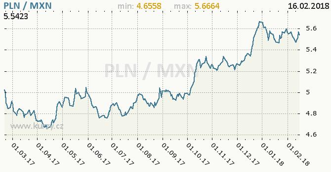 Graf mexické peso a polský zlotý