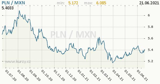Vývoj kurzu PLN/MXN - graf