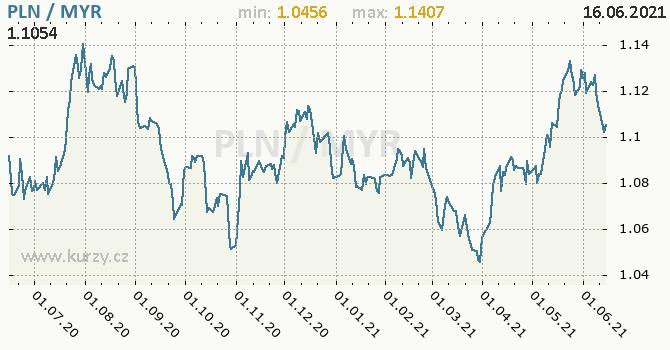 Vývoj kurzu PLN/MYR - graf