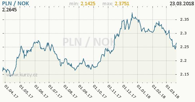 Vývoj kurzu PLN/NOK - graf