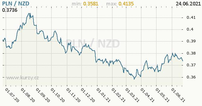Vývoj kurzu PLN/NZD - graf