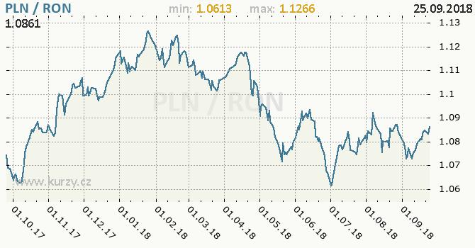 Vývoj kurzu PLN/RON - graf
