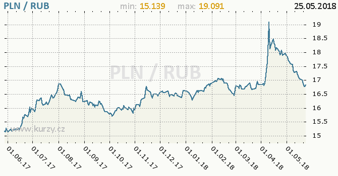 Vývoj kurzu PLN/RUB - graf