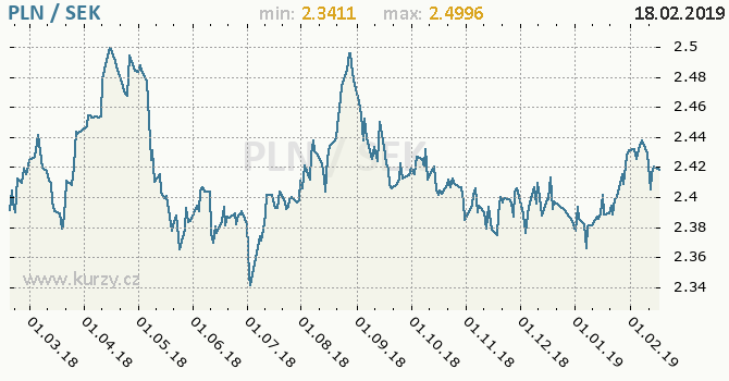 Vývoj kurzu PLN/SEK - graf