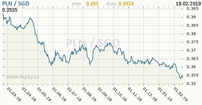 Vývoj kurzu PLN/SGD - graf