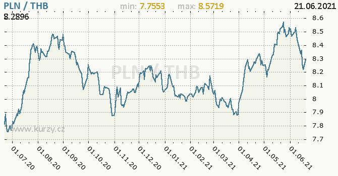 Vývoj kurzu PLN/THB - graf