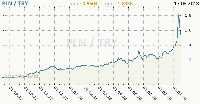 Vývoj kurzu PLN/TRY - graf