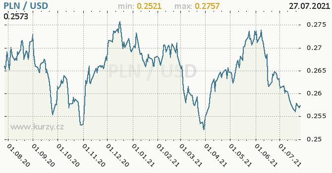 Vývoj kurzu PLN/USD - graf
