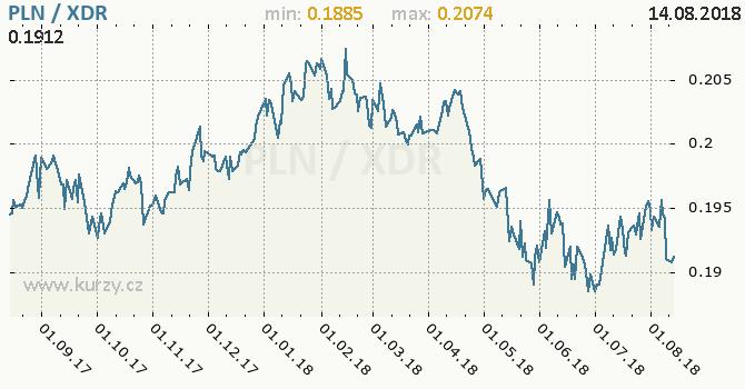 Vývoj kurzu PLN/XDR - graf