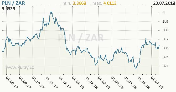 Vývoj kurzu PLN/ZAR - graf