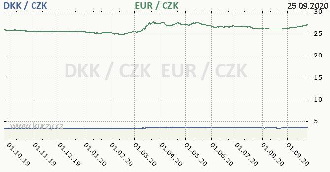 dánská koruna a euro - graf
