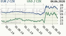 Graf česká koruna k americkému dolaru a euru