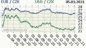 Graf česká koruna  to American Dollar and Euro