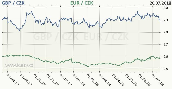 britská libra a euro - graf