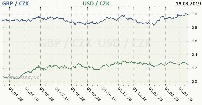 britská libra a americký dolar - graf