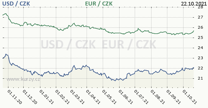 americký dolar a euro - graf