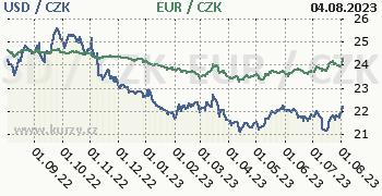 Americký dolar, euro graf USD / CZK, EUR / CZK denní hodnoty, 1 rok, formát 350 x 180 (px) PNG