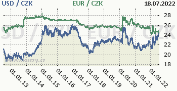 Americký dolar, euro graf USD / CZK, EUR / CZK denní hodnoty, 10 let, formát 350 x 180 (px) PNG