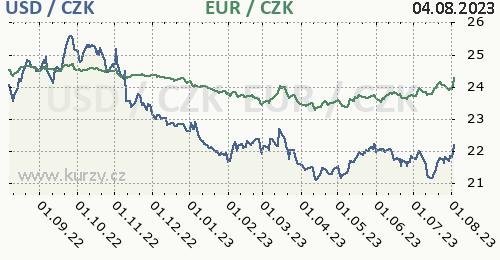 Americký dolar, euro graf USD / CZK, EUR / CZK denní hodnoty, 1 rok, formát 500 x 260 (px) PNG