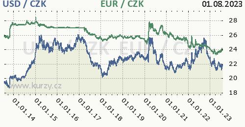 Americký dolar, euro graf USD / CZK, EUR / CZK denní hodnoty, 10 let, formát 500 x 260 (px) PNG