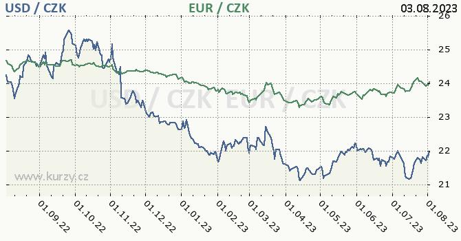 Americký dolar, euro graf USD / CZK, EUR / CZK denní hodnoty, 1 rok, formát 670 x 350 (px) PNG
