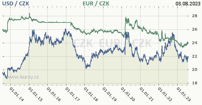 Americký dolar, euro graf USD / CZK, EUR / CZK denní hodnoty, 10 let, formát 670 x 350 (px) PNG