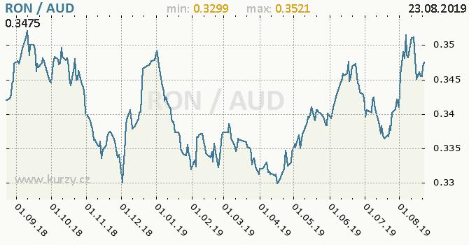 Vývoj kurzu RON/AUD - graf