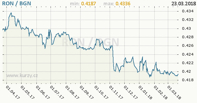 Vývoj kurzu RON/BGN - graf