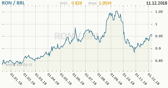 Vývoj kurzu RON/BRL - graf