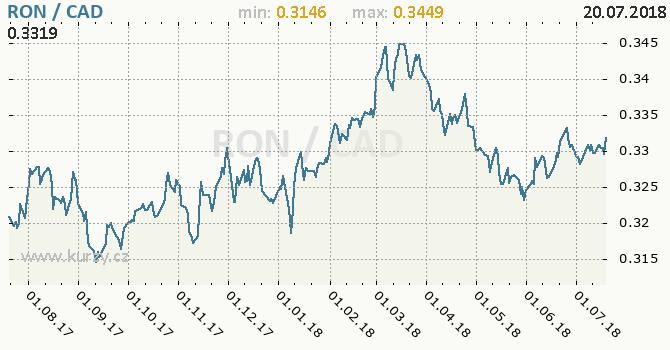 Vývoj kurzu RON/CAD - graf