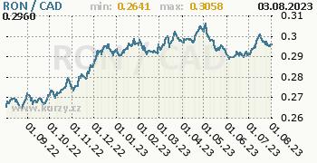 Graf RON / CAD denní hodnoty, 1 rok, formát 350 x 180 (px) PNG