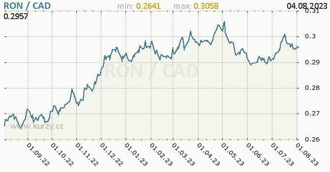 Graf RON / CAD denní hodnoty, 1 rok, formát 670 x 350 (px) PNG