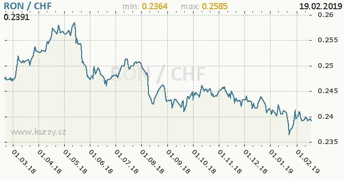 Vývoj kurzu RON/CHF - graf
