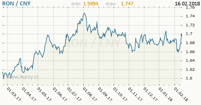 Graf čínský juan a rumunský nový lei