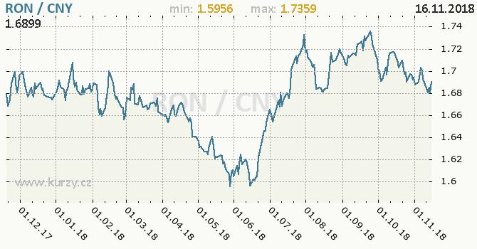 Vývoj kurzu RON/CNY - graf